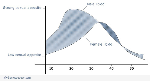 Libido of Men and Women