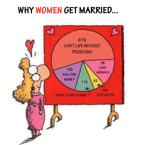 Why Women Marry
