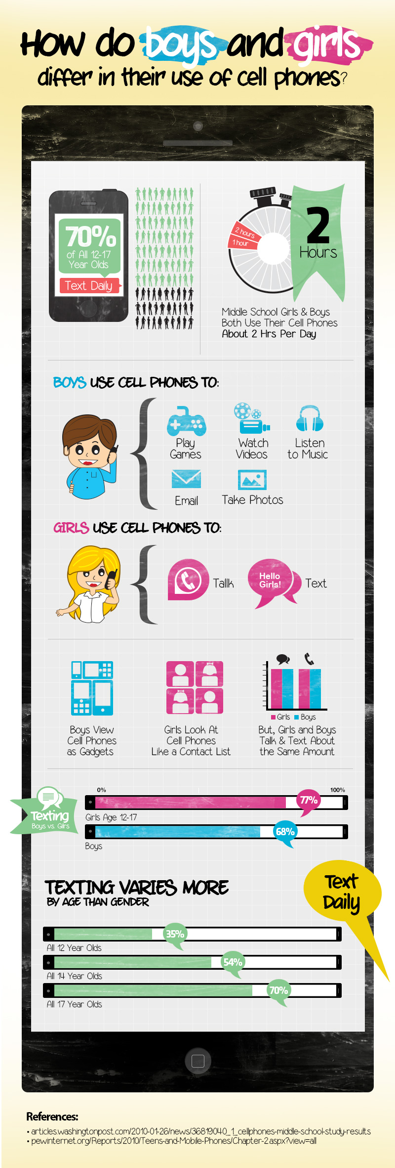 Cell-Phone-Use-Girls-vs-Boys